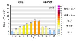 気象庁グラフ